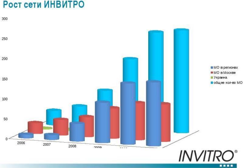 Предположительная доходность лаборатории Инвитро