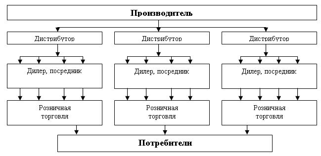 Организация канала сбыта ипостроение сети дистрибуции