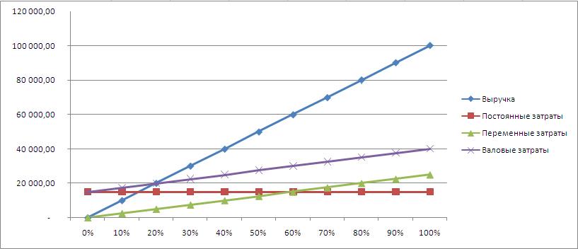 Графический метод определения точки безубыточности