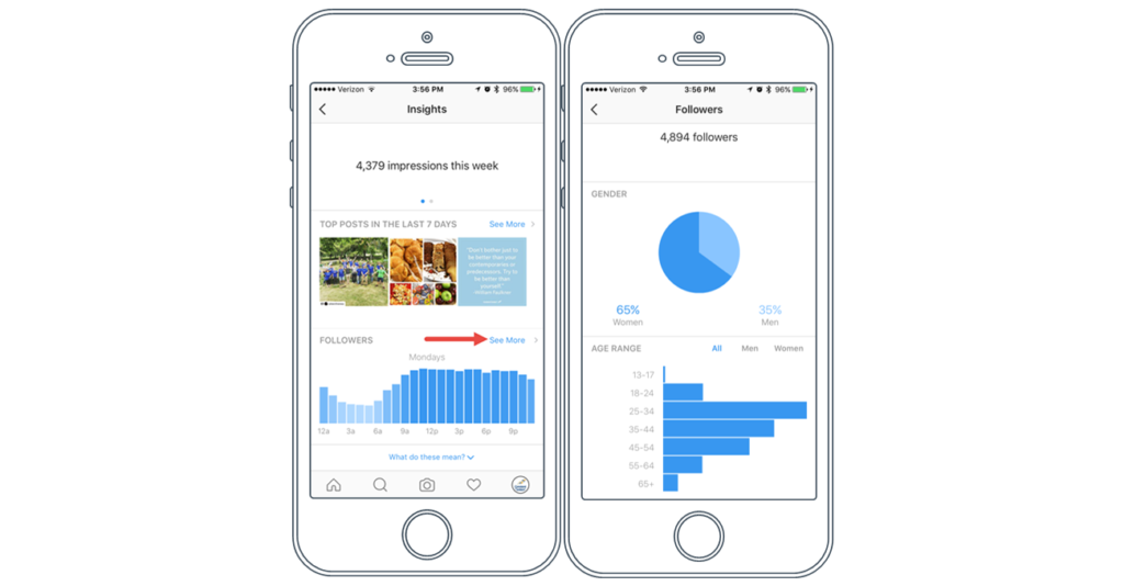 Как раскрутить страницу в Инстаграме для бизнеса?