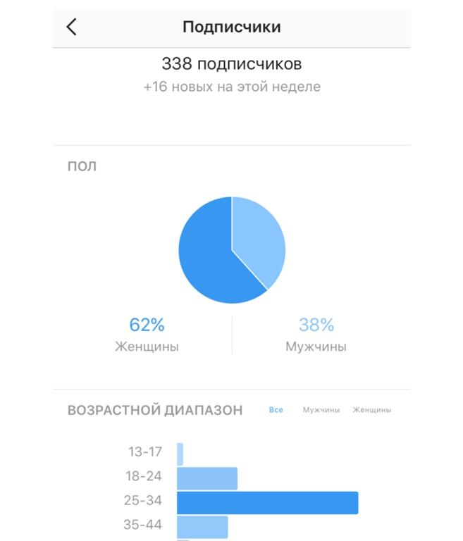 Просмотр статистики