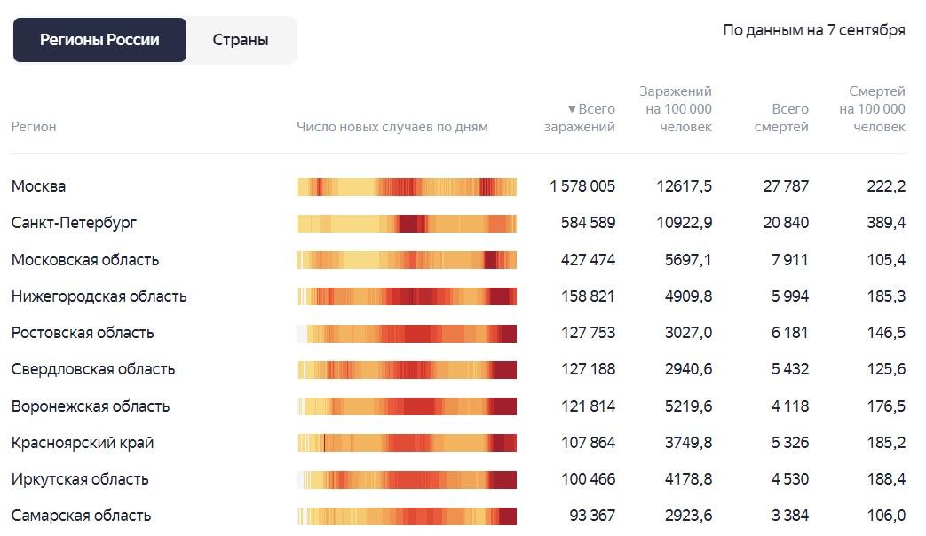 статистика по регионам 7 сентября